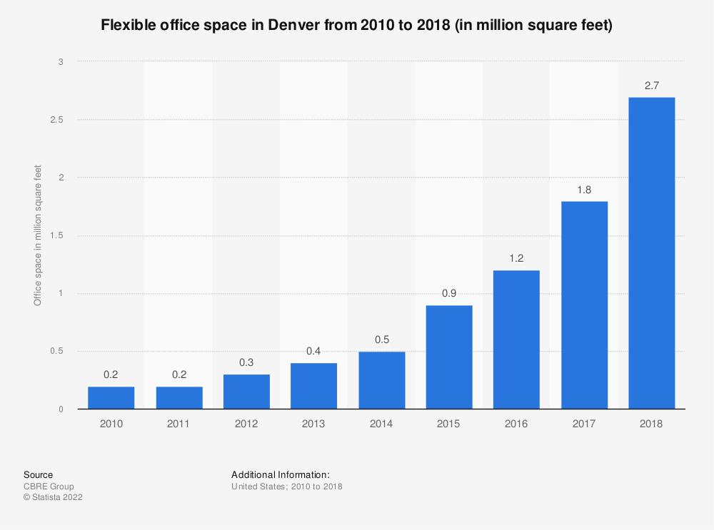 Statistic: Flexible office space in Denver from 2010 to 2018 (in million square feet) | Statista