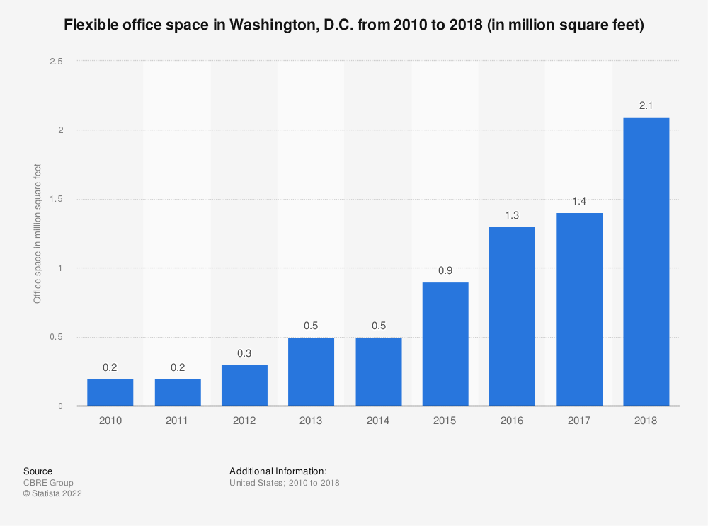 Statistic: Flexible office space in Washington, D.C. from 2010 to 2018 (in million square feet) | Statista
