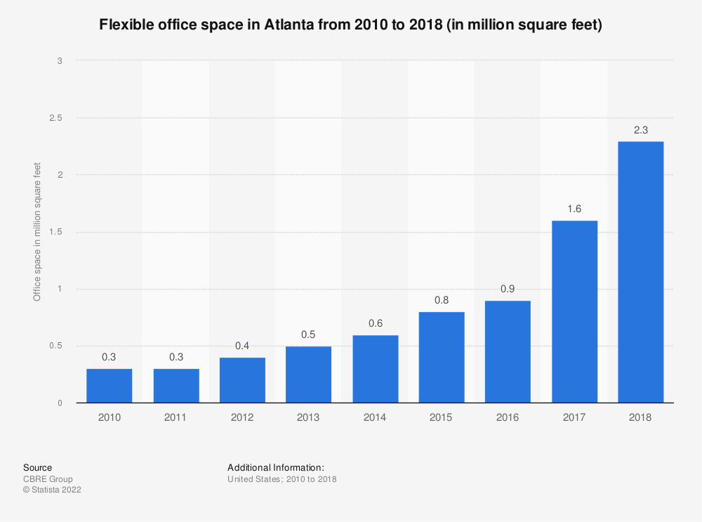 Statistic: Flexible office space in Atlanta from 2010 to 2018 (in million square feet)   Statista