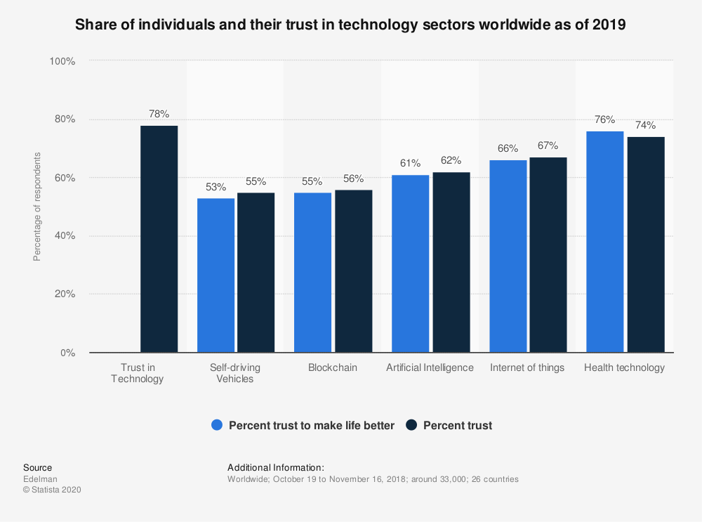 Statistic: Share of individuals and their trust in technology sectors worldwide as of 2019 | Statista