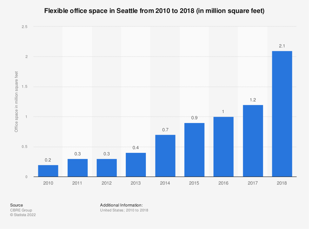 Statistic: Flexible office space in Seattle from 2010 to 2018 (in million square feet) | Statista