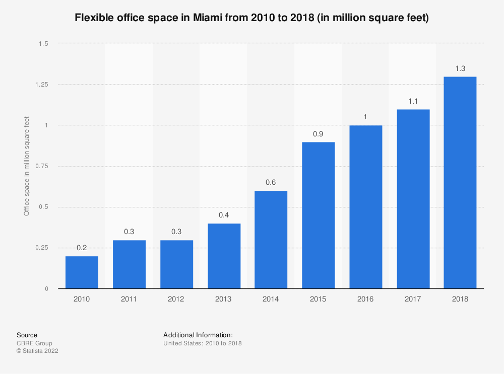 Statistic: Flexible office space in Miami from 2010 to 2018 (in million square feet) | Statista