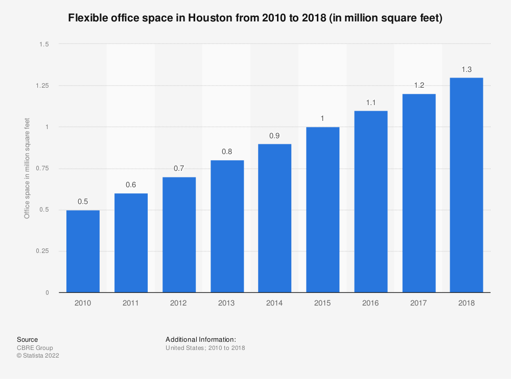 Statistic: Flexible office space in Houston from 2010 to 2018 (in million square feet) | Statista