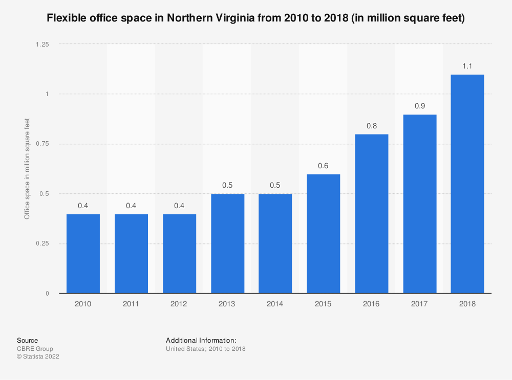 Statistic: Flexible office space in Northern Virginia from 2010 to 2018 (in million square feet) | Statista