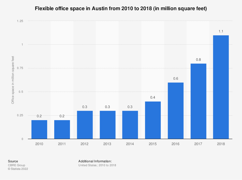 Statistic: Flexible office space in Austin from 2010 to 2018 (in million square feet) | Statista