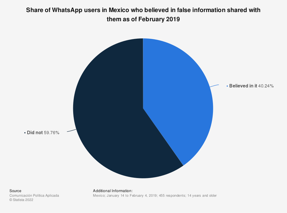 Statistic: Share of WhatsApp users in Mexico who believed in false information shared with them as of February 2019 | Statista