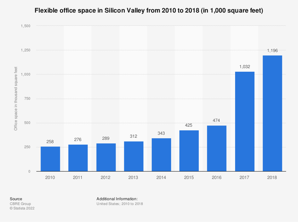 Statistic: Flexible office space in Silicon Valley from 2010 to 2018 (in 1,000 square feet) | Statista