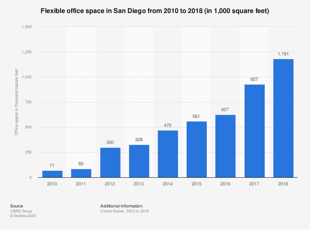 Statistic: Flexible office space in San Diego from 2010 to 2018 (in 1,000 square feet) | Statista