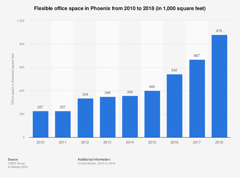 Statistic: Flexible office space in Phoenix from 2010 to 2018 (in 1,000 square feet) | Statista