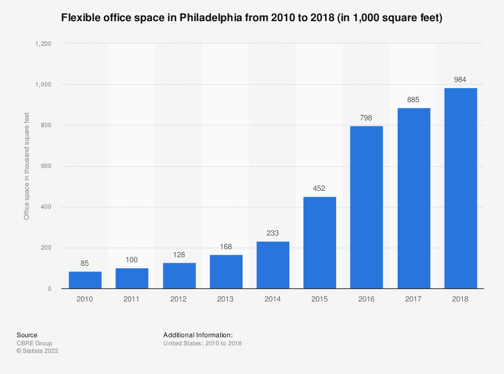 Statistic: Flexible office space in Philadelphia from 2010 to 2018 (in 1,000 square feet) | Statista