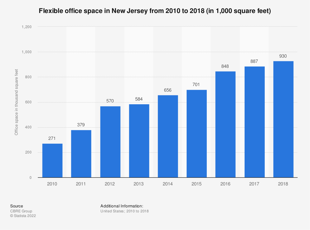 Statistic: Flexible office space in New Jersey from 2010 to 2018 (in 1,000 square feet) | Statista