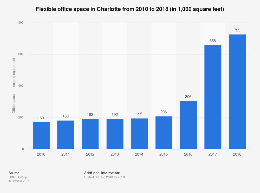 Statistic: Flexible office space in Charlotte from 2010 to 2018 (in 1,000 square feet) | Statista