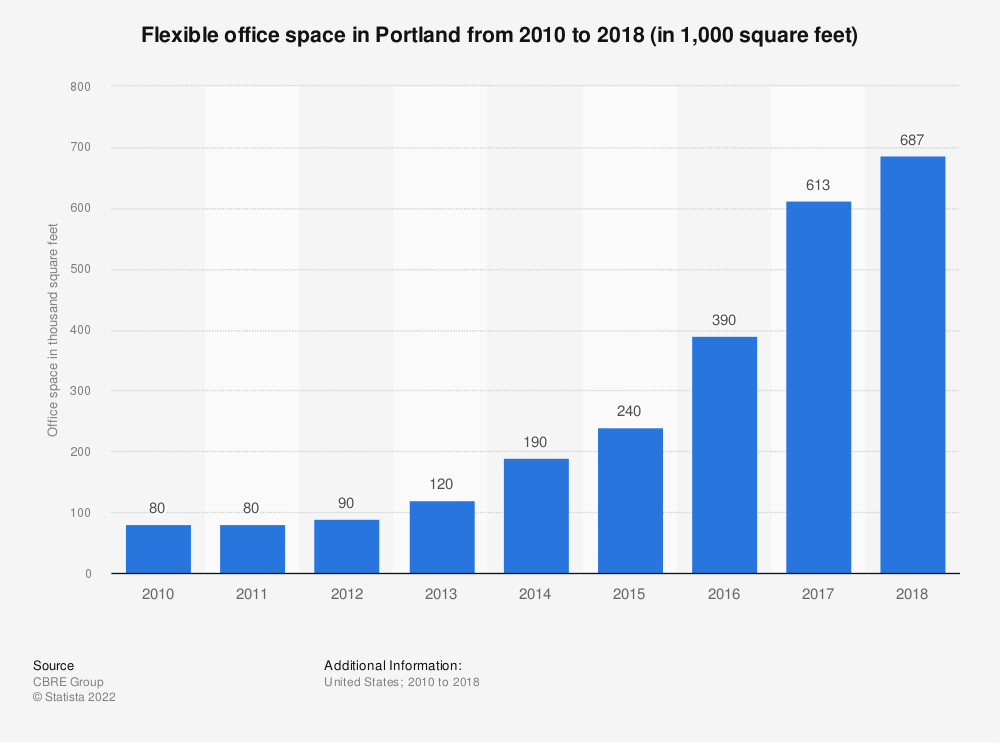 Statistic: Flexible office space in Portland from 2010 to 2018 (in 1,000 square feet)   Statista