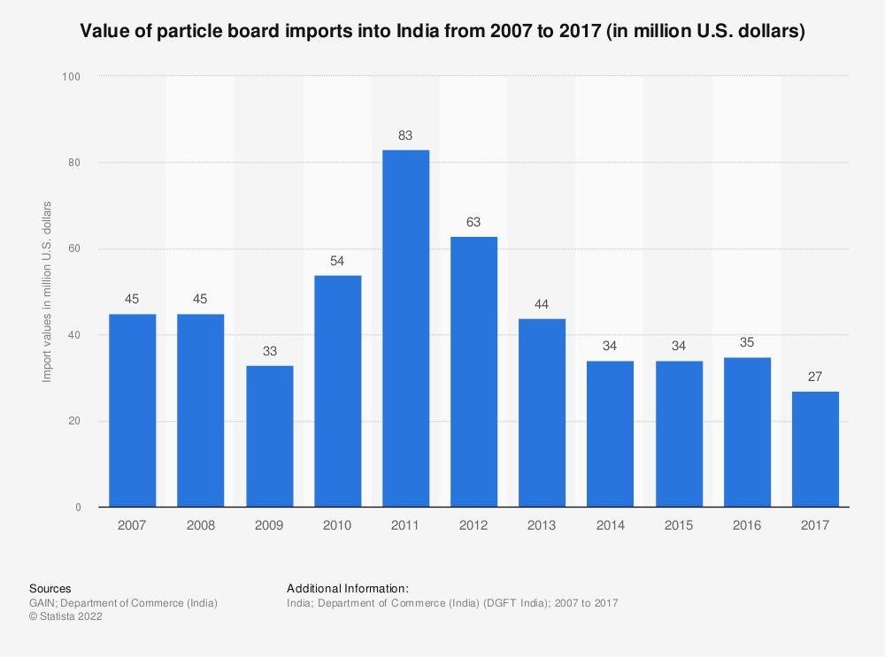 Statistic: Value of particle board imports into India from 2007 to 2017 (in million U.S. dollars) | Statista