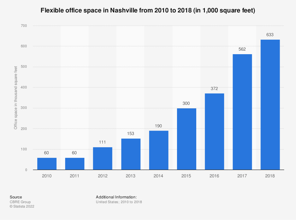 Statistic: Flexible office space in Nashville from 2010 to 2018 (in 1,000 square feet)   Statista