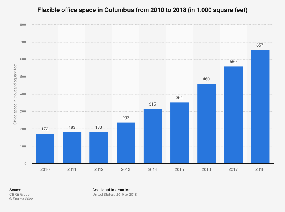 Statistic: Flexible office space in Columbus from 2010 to 2018 (in 1,000 square feet) | Statista