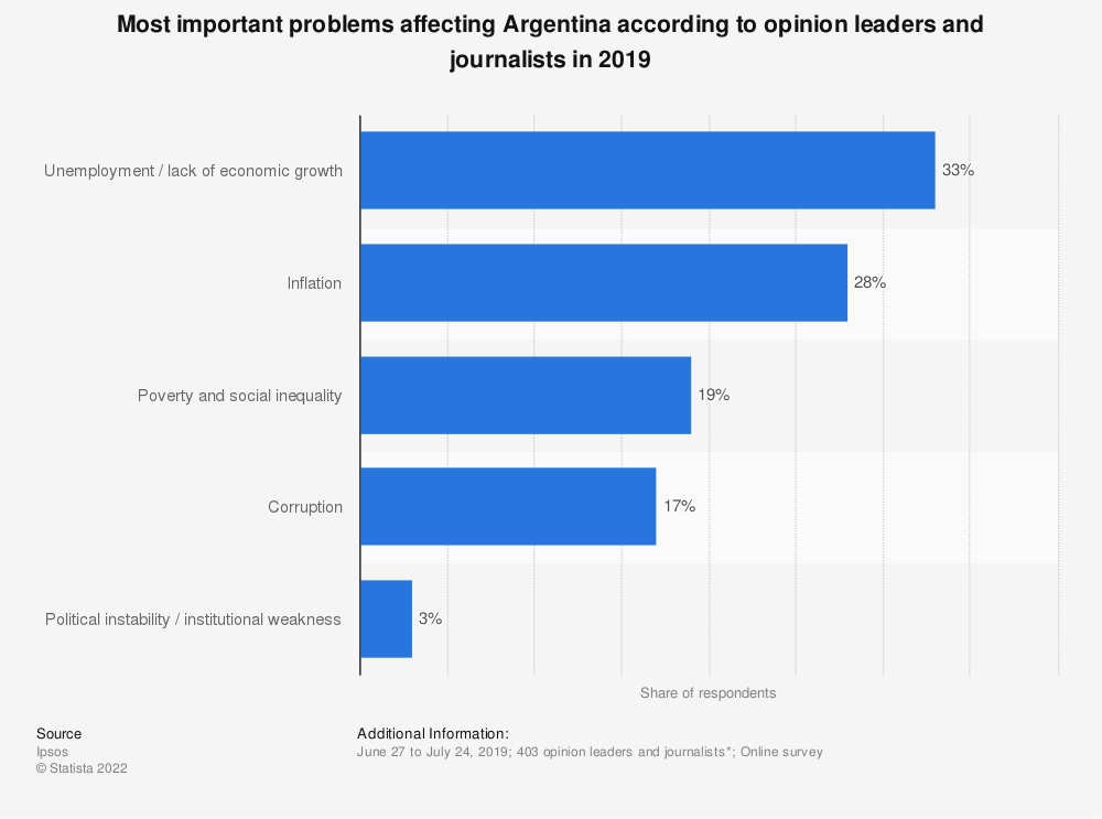 Statistic: Most important problems affecting Argentina according to opinion leaders and journalists in 2019 | Statista
