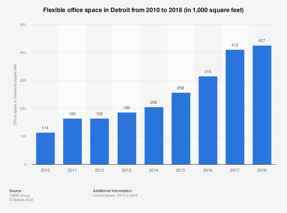 Statistic: Flexible office space in Detroit from 2010 to 2018 (in 1,000 square feet) | Statista