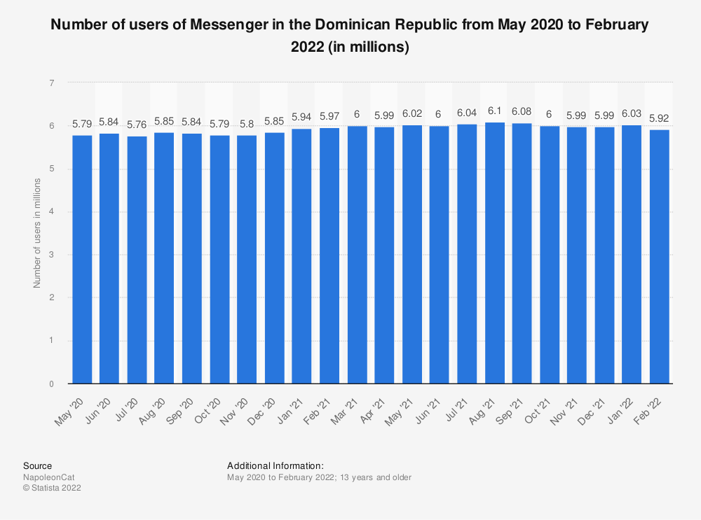 Statistic: Number of users of Messenger in the Dominican Republic from May 2020 to January 2021 (in millions) | Statista