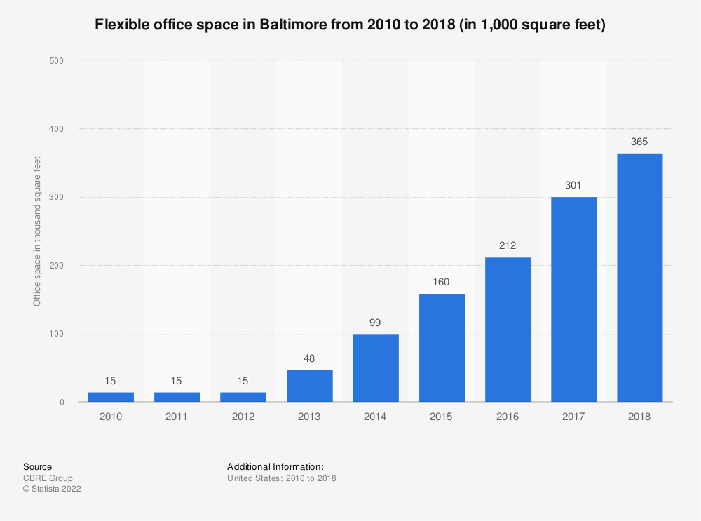 Statistic: Flexible office space in Baltimore from 2010 to 2018 (in 1,000 square feet)   Statista