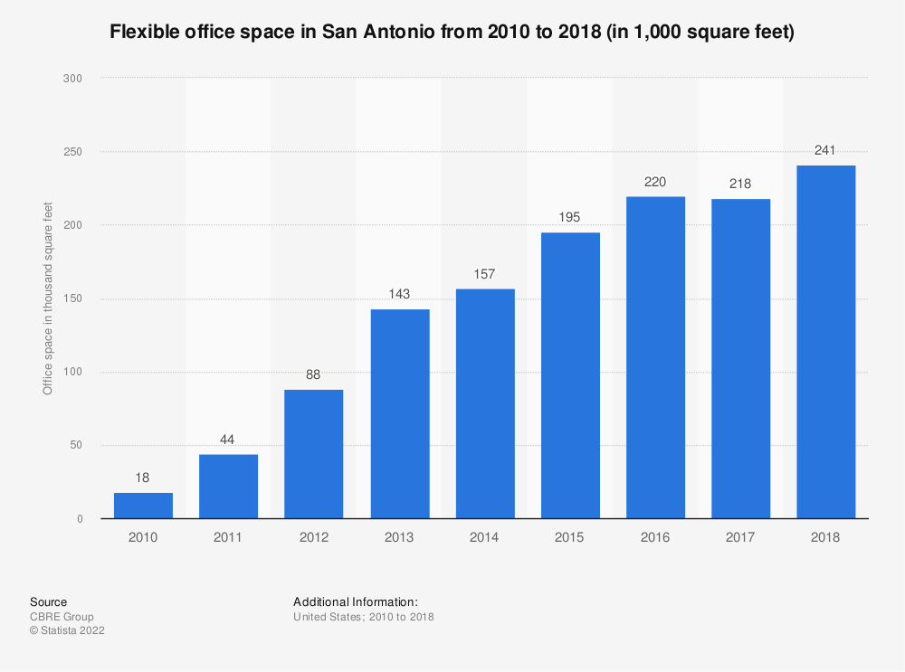 Statistic: Flexible office space in San Antonio from 2010 to 2018 (in 1,000 square feet)   Statista