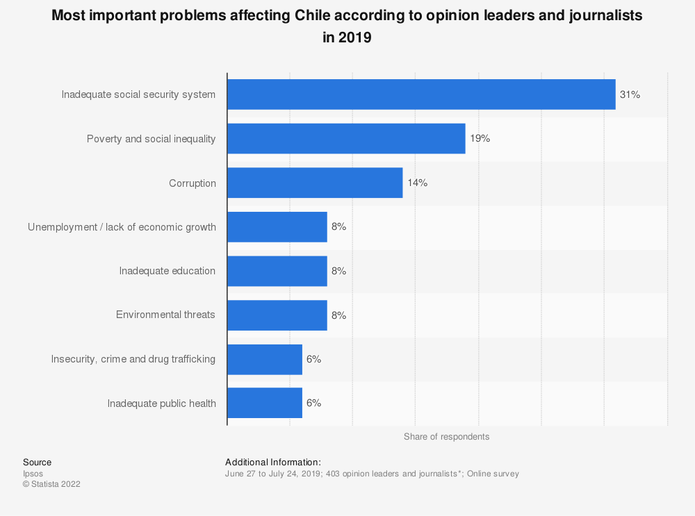 Statistic: Most important problems affecting Chile according to opinion leaders and journalists in 2019 | Statista