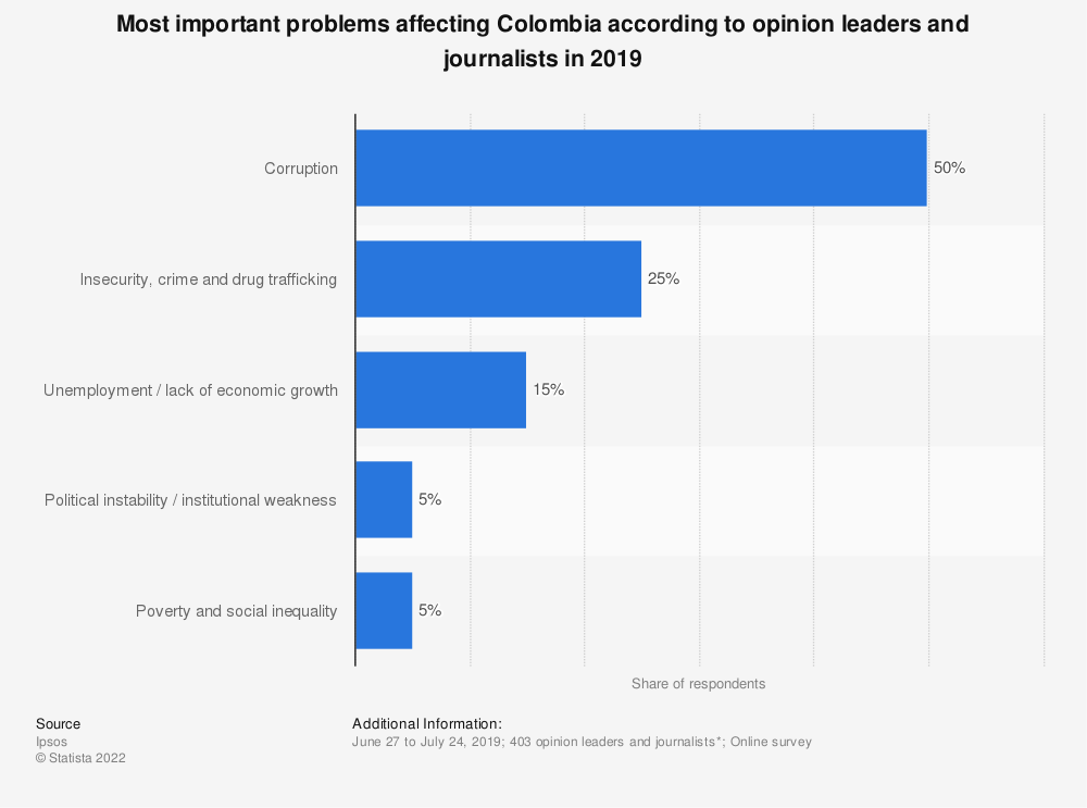 Statistic: Most important problems affecting Colombia according to opinion leaders and journalists in 2019 | Statista