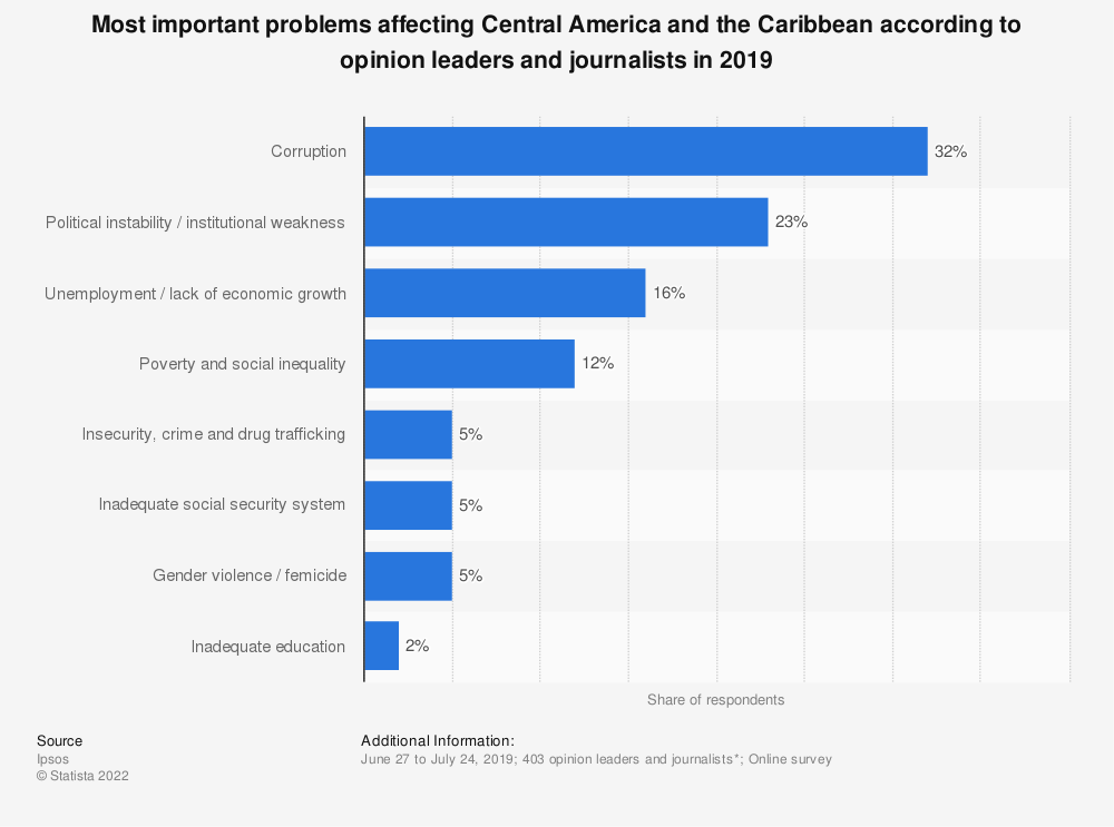 Statistic: Most important problems affecting Central America and the Caribbean according to opinion leaders and journalists in 2019   Statista