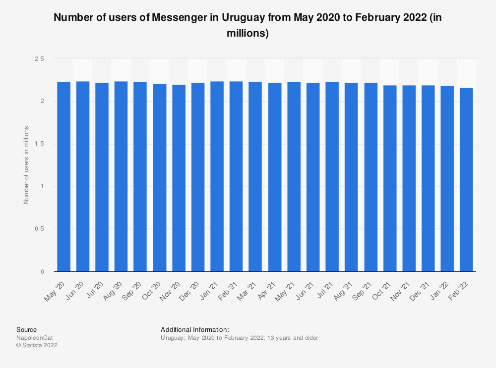 Statistic: Number of users of Messenger in Uruguay from May 2020 to January 2021 (in millions) | Statista