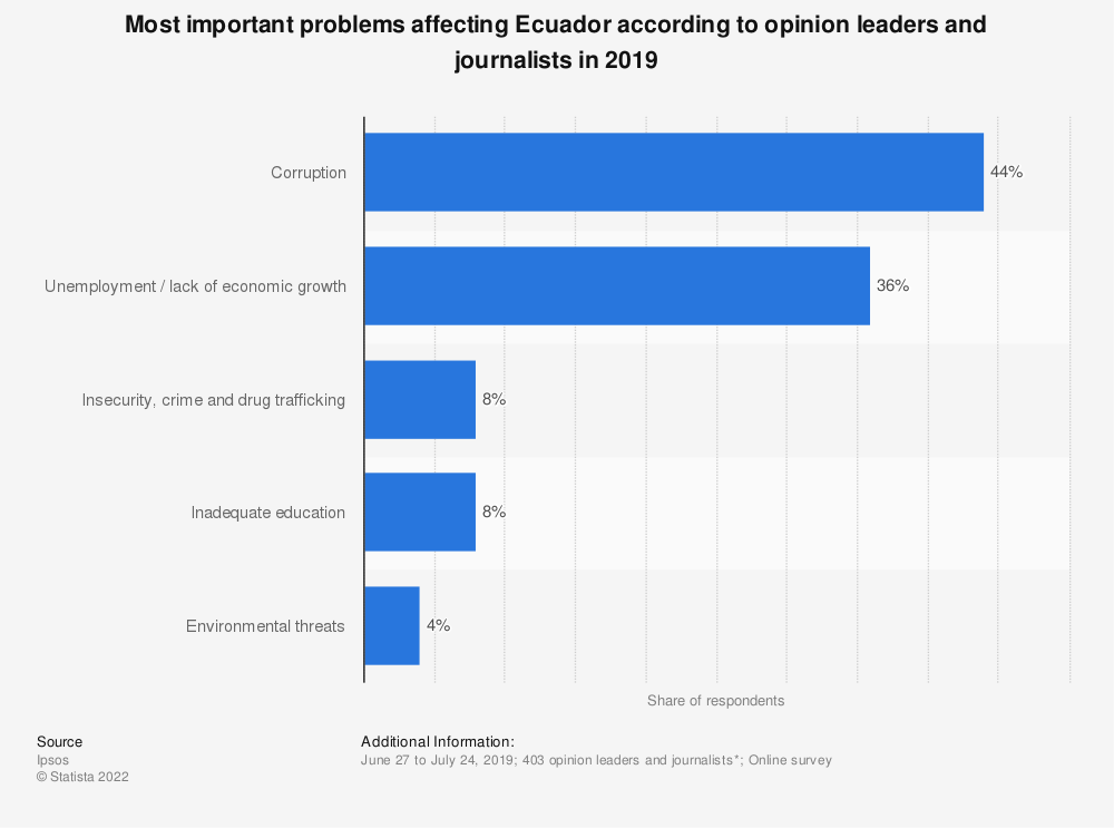 Statistic: Most important problems affecting Ecuador according to opinion leaders and journalists in 2019 | Statista