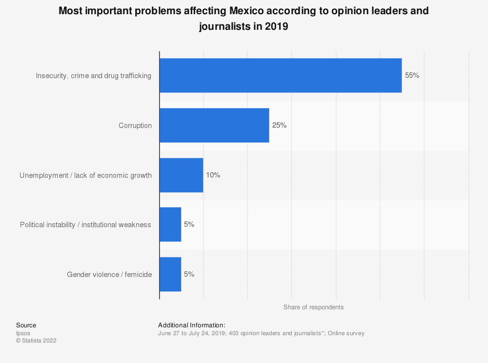 Statistic: Most important problems affecting Mexico according to opinion leaders and journalists in 2019 | Statista