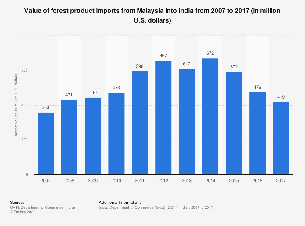 Statistic: Value of forest product imports from Malaysia into India from 2007 to 2017 (in million U.S. dollars) | Statista