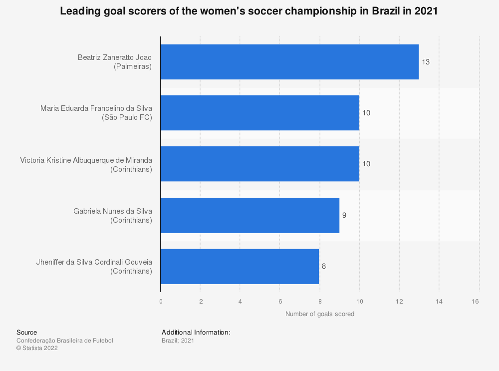 Statistic: Leading scorers at the Brazilian women's soccer championship Série A1 in 2019 | Statista