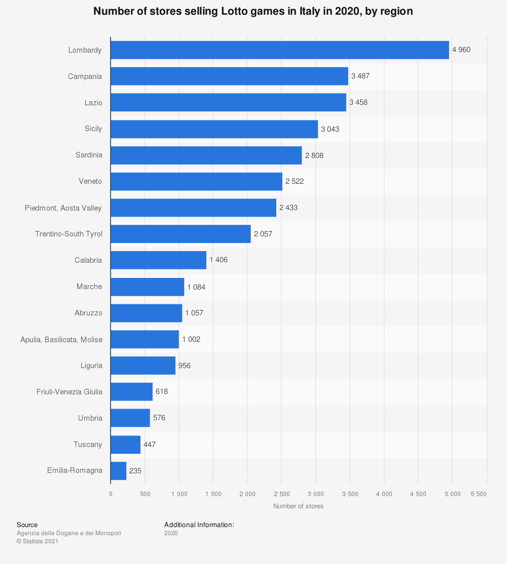 Statistic: Number of stores selling Lotto games in Italy in 2020, by region | Statista