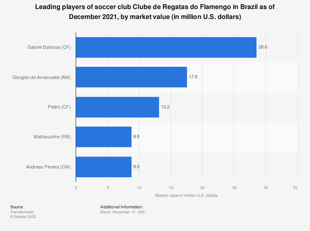 Statistic: Leading players of soccer team Clube de Regatas do Flamengo in Brazil as of November 2019, by market value (in million U.S. dollars) | Statista