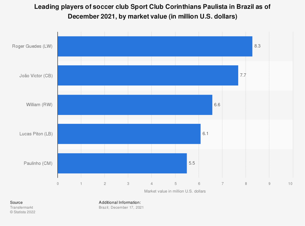 Statistic: Leading players of soccer team Sport Club Corinthians Paulista in Brazil as of March 2021, by market value (in million U.S. dollars) | Statista