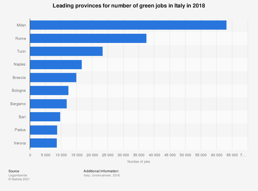 Statistic: Leading provinces for number of green jobs in Italy in 2018 | Statista