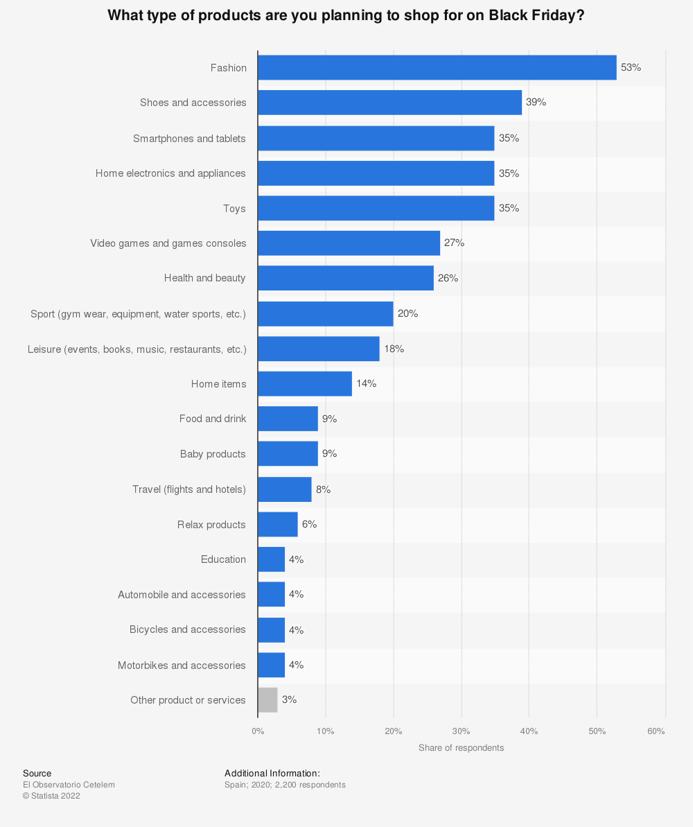Statistic: What type of products are you planning to shop for on Black Friday? | Statista