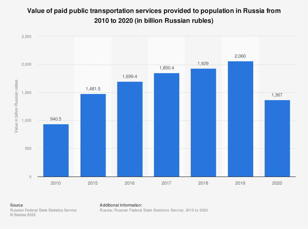 Statistic: Value of paid public transportation services provided to population in Russia from 2010 to 2018 (in billion Russian rubles) | Statista