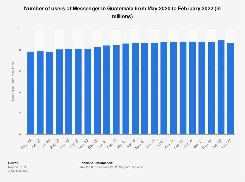 Statistic: Number of users of Messenger in Guatemala from May 2020 to January 2021 (in millions) | Statista