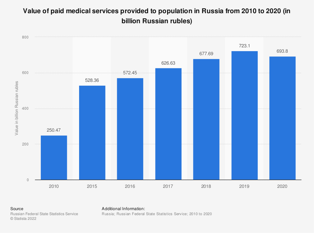 Statistic: Value of paid medical services provided to population in Russia from 2010 to 2018 (in billion Russian rubles) | Statista
