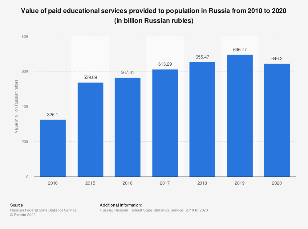 Statistic: Value of paid educational services provided to population in Russia from 2010 to 2018 (in billion Russian rubles)   Statista
