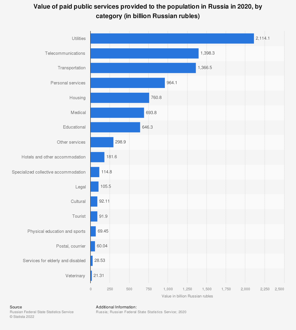 Statistic: Value of paid public services provided to the population in Russia in 2018, by category (in billion Russian rubles) | Statista
