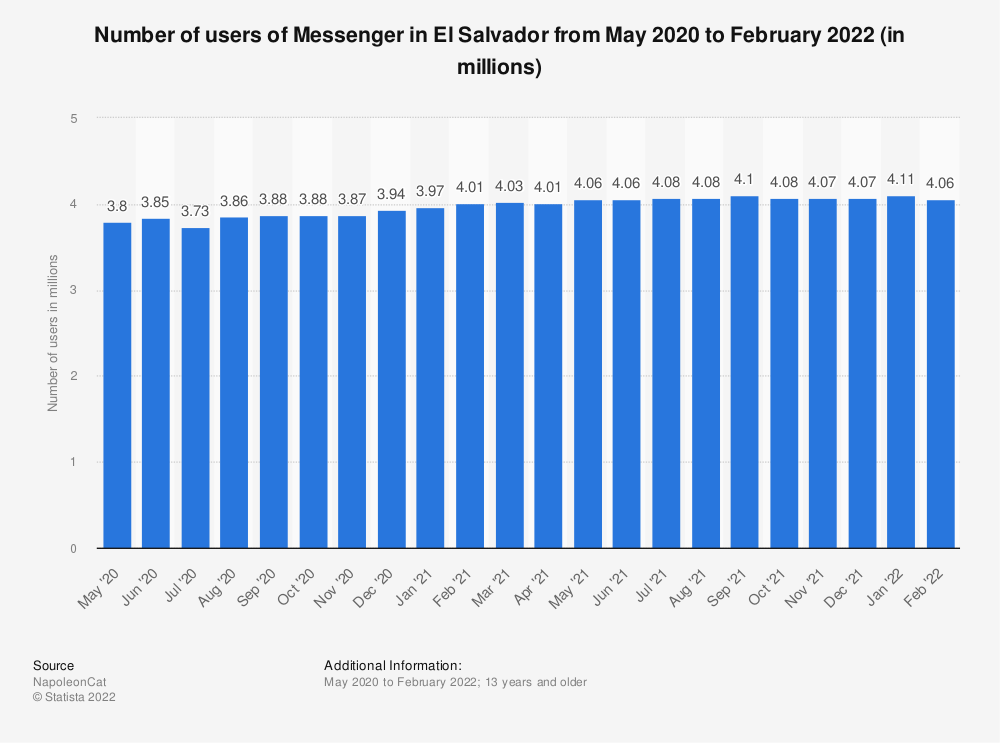 Statistic: Number of users of Messenger in El Salvador from May 2020 to January 2021 (in millions) | Statista