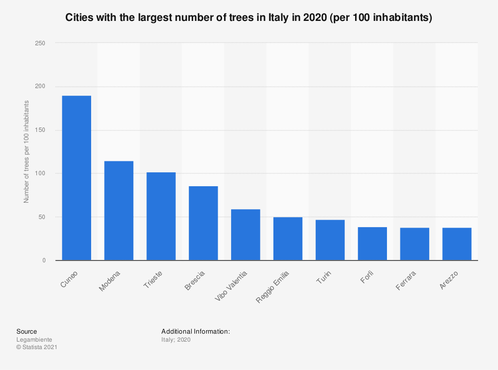 Statistic: Cities with the largest number of trees in Italy in 2019 (per 100 inhabitants)   Statista