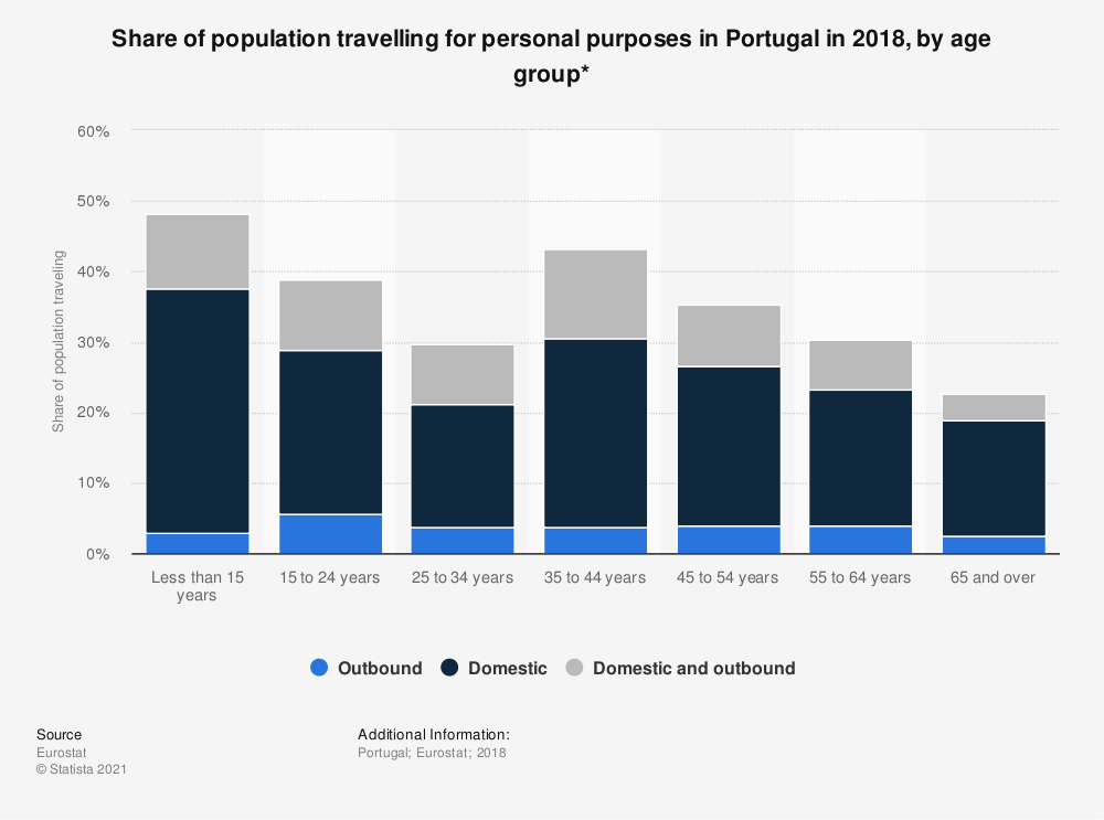 Statistic: Share of population travelling for personal purposes in Portugal in 2018, by age group* | Statista