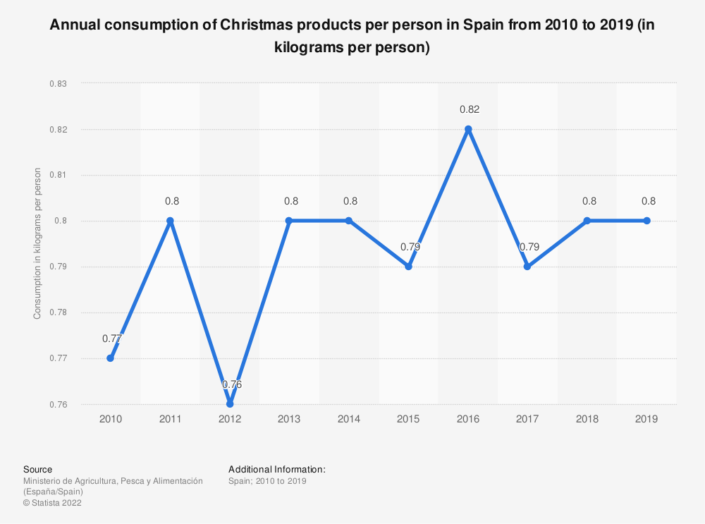 Statistic: Annual consumption of Christmas products per person in Spain from 2010 to 2019 (in kilograms per person)   Statista