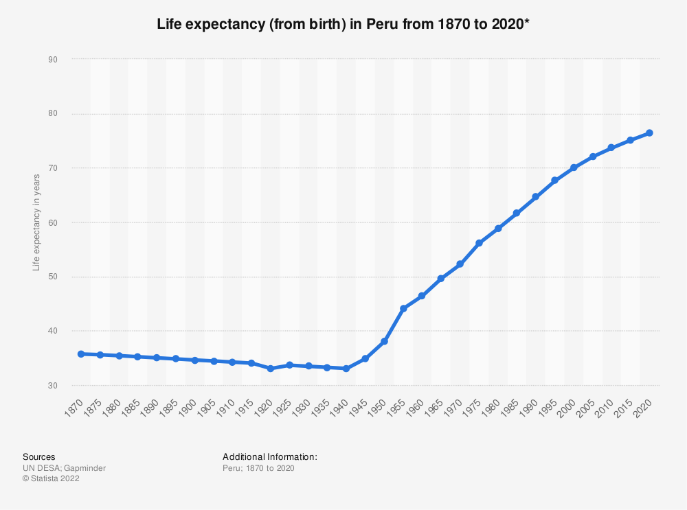 Statistic: Life expectancy (from birth) in Peru from 1870 to 2020* | Statista