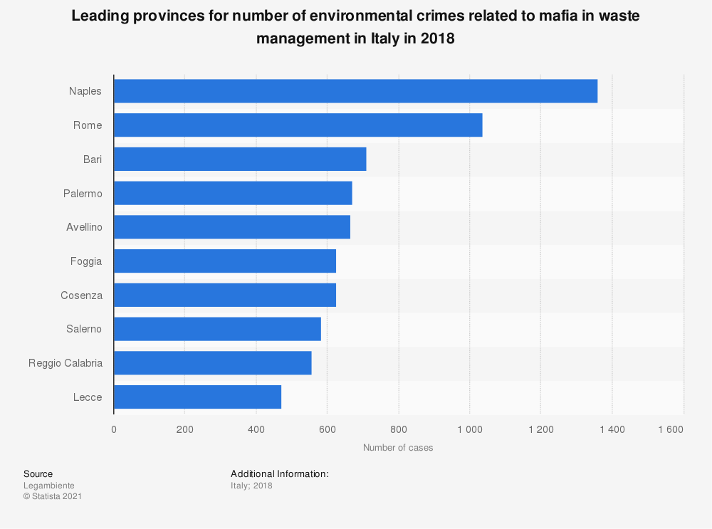 Statistic: Leading provinces for number of environmental crimes related to mafia in waste management in Italy in 2018 | Statista