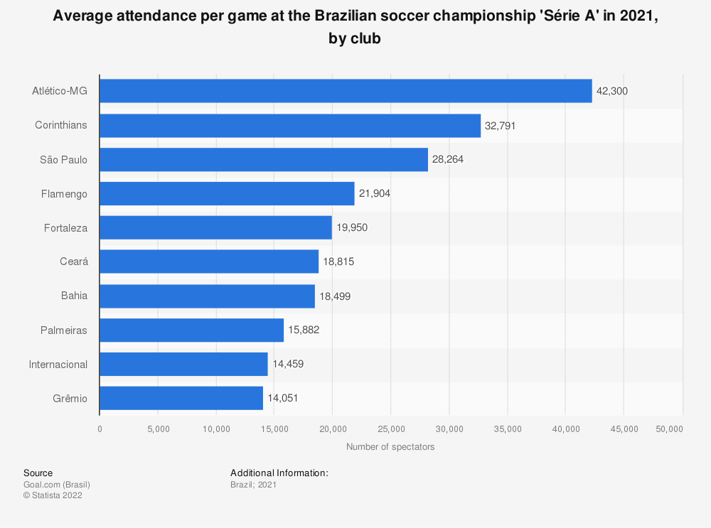 Statistic: Average attendance per game at the Brazilian soccer championship Série A in 2019, by team | Statista
